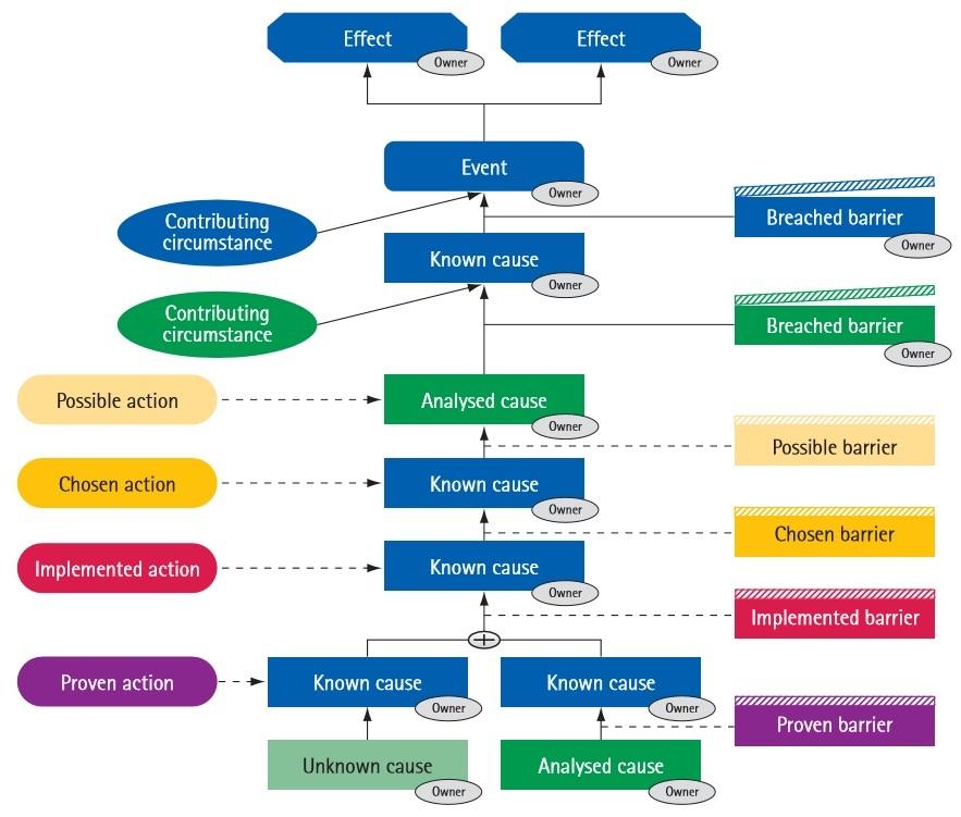 methods of problem solving